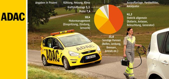 Pouzdanost automobila – ADAC istraživanje