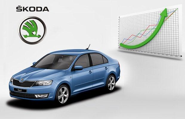 Skoda Octavia Grafik rasta prodaje