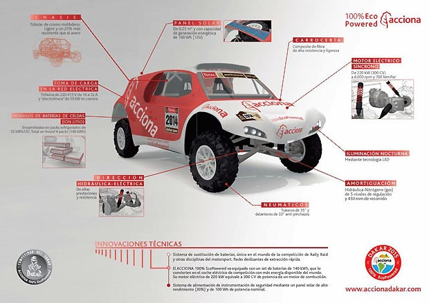 ACCIONA EcoPowered Dakar tech