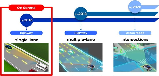 Nissan Pro Pilot technology