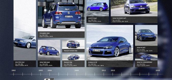 Veliki jubilej za Volkswagen R odjel – Proizveli 200.000 R modela!