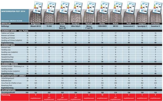 GTU Test zimskih guma 2014 u veličini 205/55 R16 - Klikni za puni prikaz slike!