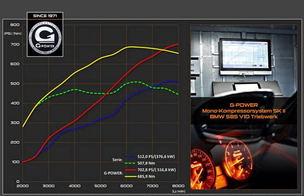 G-POWER SK II Mono-Kompressor za BMW M5-M6 V10 - 04