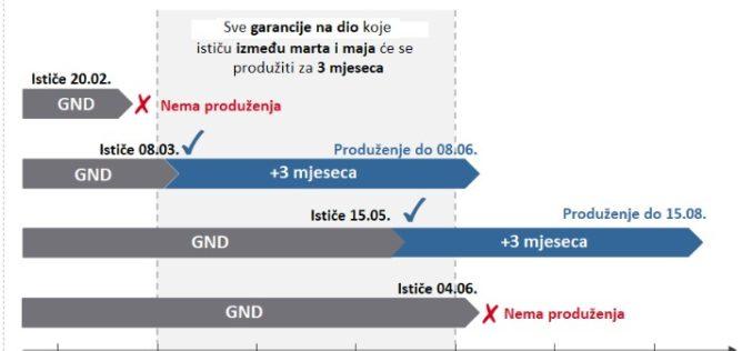 Produženje garantnog roka za Originalne dijelove u VW koncernu