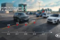 Rekordan tržišni udio Kije u Evropi zbog popularnosti elektrificiranih modela