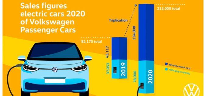 Volkswagen utrostručio isporuku električnih vozila u 2020. godini