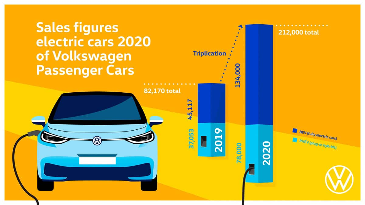 Volkswagen ID.3 grafika prodaje elektricnih auta